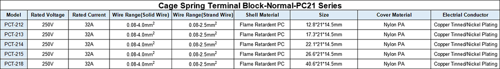 Parameters of PCT21 Series Cage Spring Terminal Block