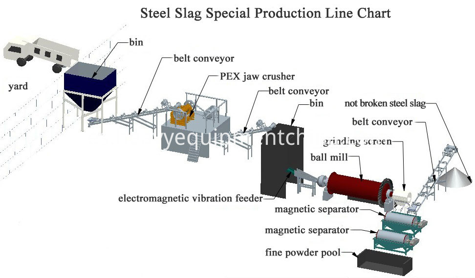 Magnetite Iron Ore Beneficiation Process Flow Chart