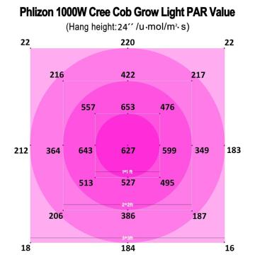 1000w Cob Puissant Led Indoor Grow Light