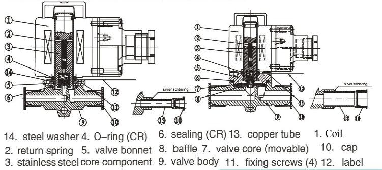 Main parts of MSV-1098/7 welding connection type refrigeration solenoid valve
