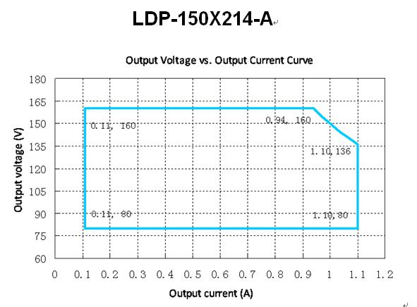LDP-150X214-A Ooutput Voltage VS Output Current