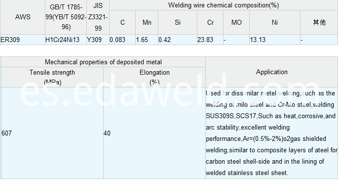 Stainless Steel Welding Wire ER309