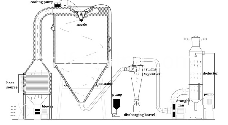 spray dryer process flow