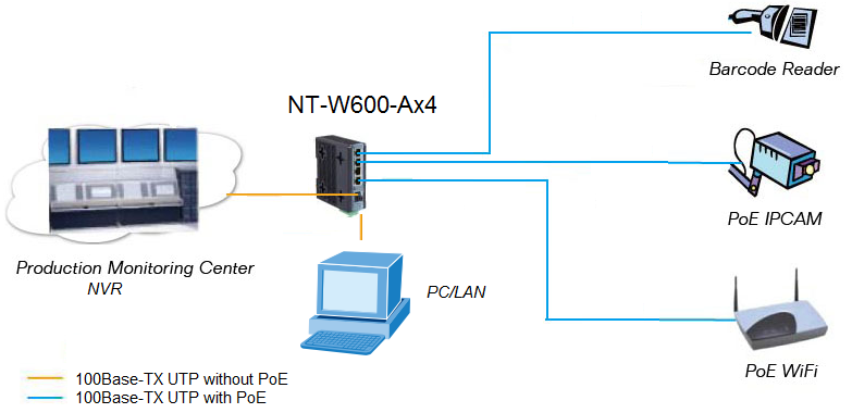 4 Ports Unmanaged POE Switch
