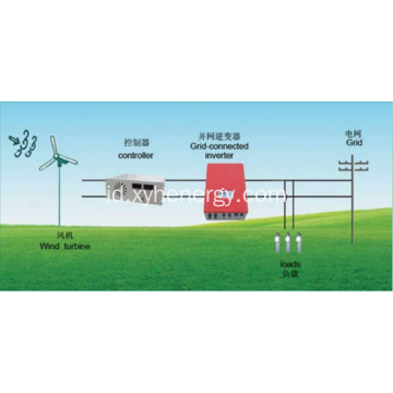 1MW Wind Grid Inverter