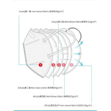 95% Filtration Non-Woven Fabric Protective Kn95 Masks