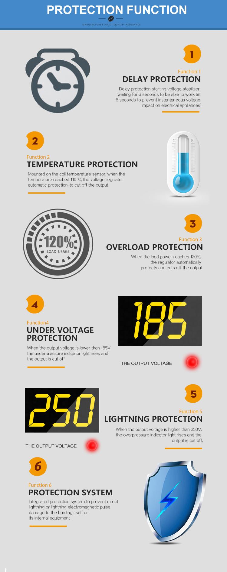 500VA 1000VA 2000VA Wall Mounted Automaitc Voltage Regulator Stabilizers