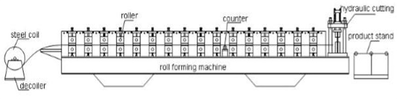 Door Frame Making Roll Forming Machine