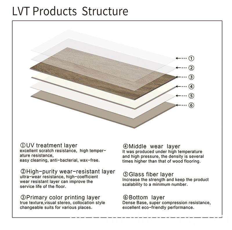 Lvt Products Structure