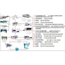 Полная линия по производству картона (ZK-C)