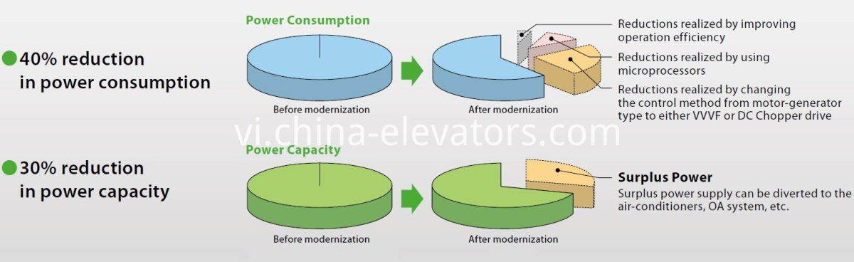 Elevator Machine Modernization to Gearless