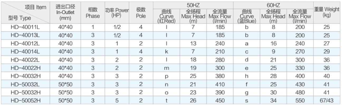 HD1-5HP Parameter