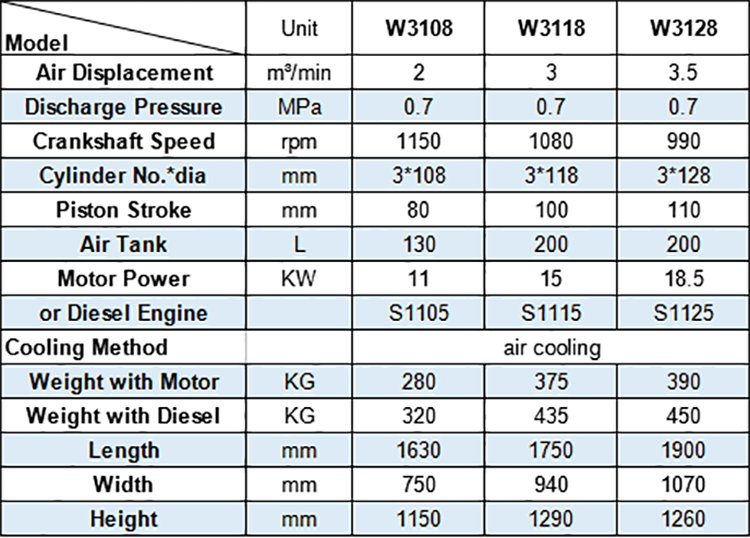 Technical Data of Hongwuhuan w series mining portable piston air compressors 1