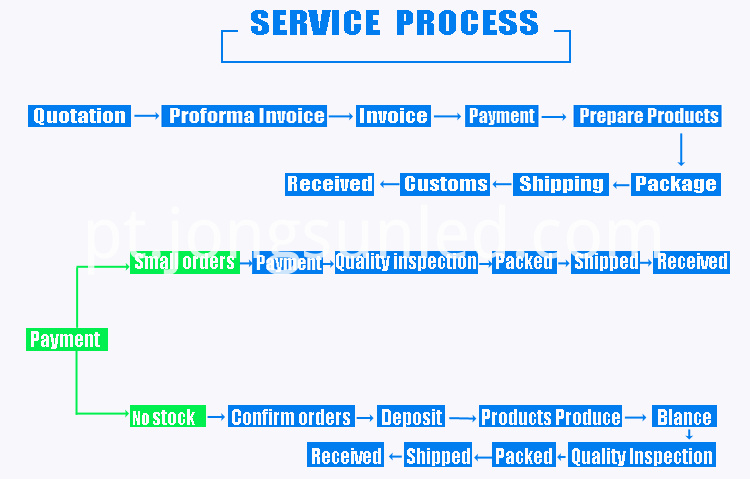 Service And Payment