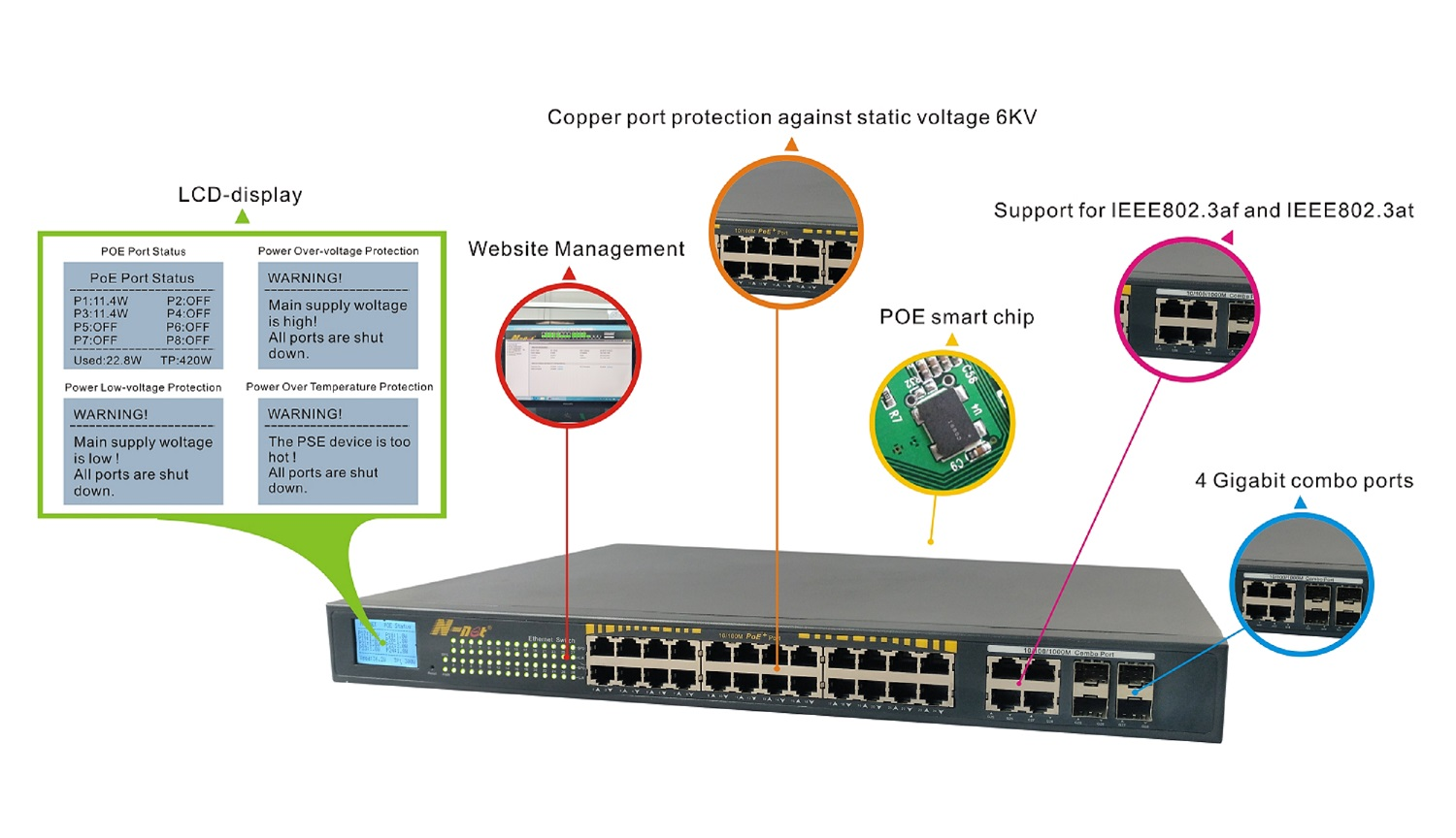 24 Ports Gigabit Switch Managed