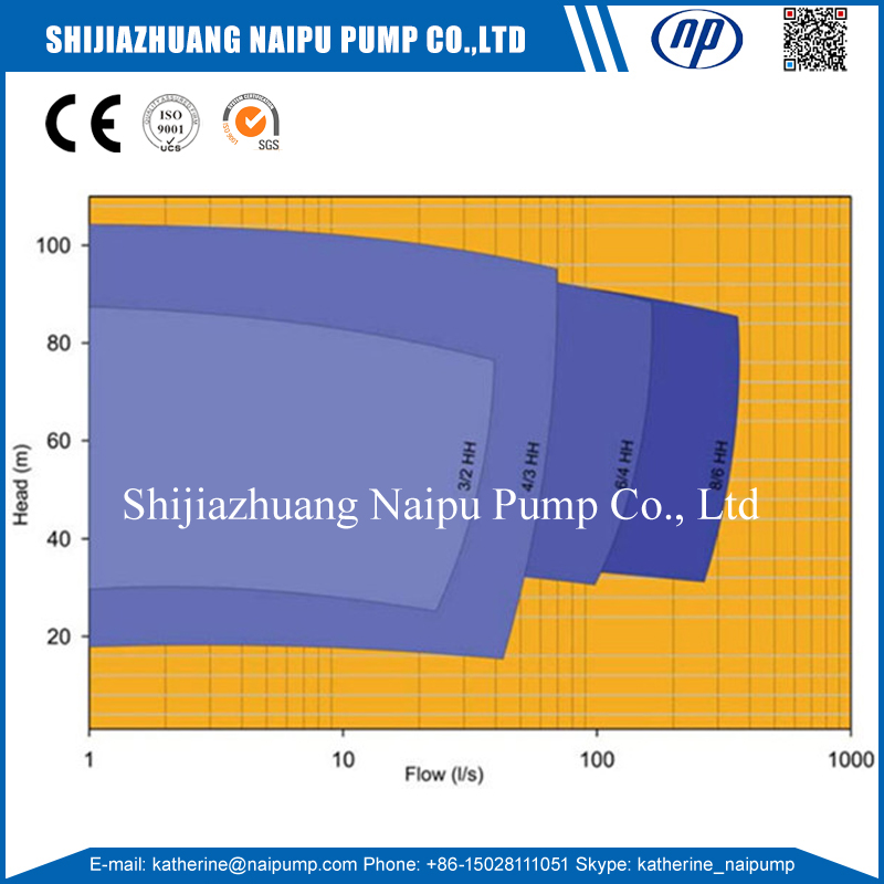 HH Pump Curve