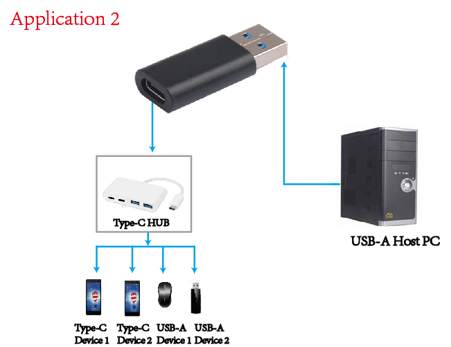 Usb C To Usb 3 0 Adaptor