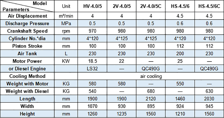 Technical Data of Hongwuhuan w series mining portable piston air compressors 3