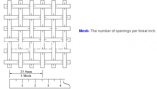 mesh meaning of copper mesh
