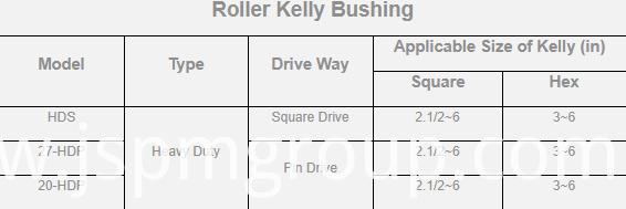 Kelly Bushing