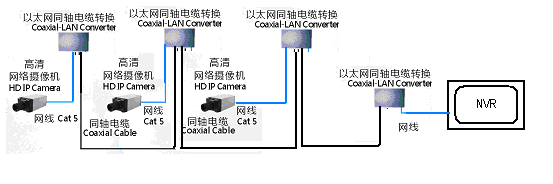 POE Ethernet over Coax