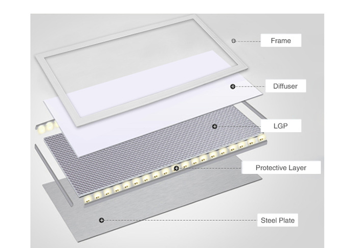 Led Square Flat Panel Ceiling Light