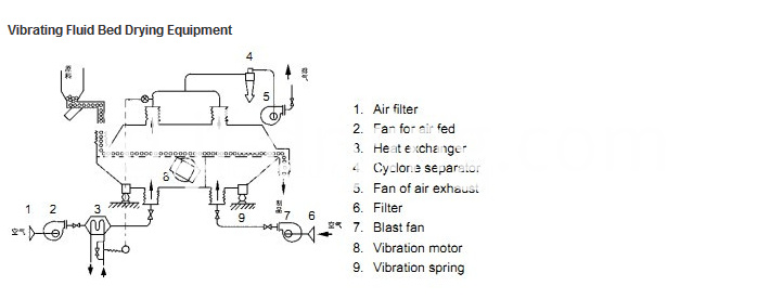 Vibration fluid bed process flow