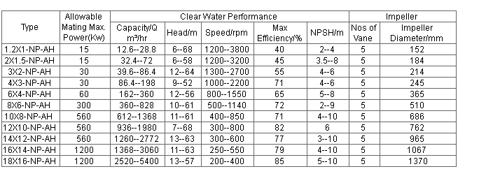 Np Ah Pump Performance Parameter