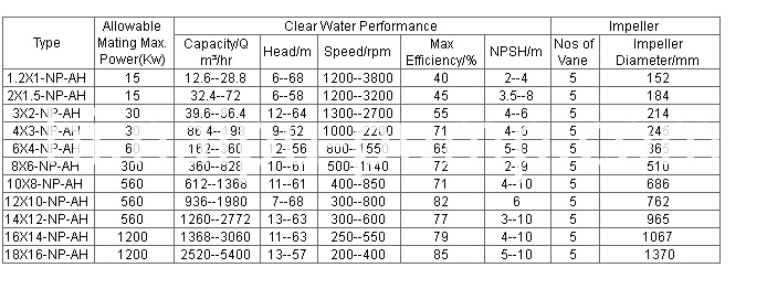 NP-AH Pump performance parameter