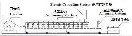 Electrical Decoiler Equipment