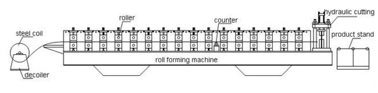 Fascia Roll Forming Machine