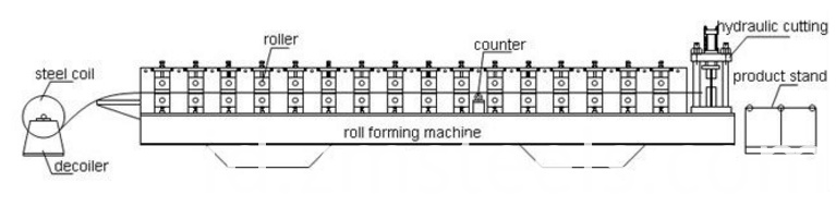 Self Lock Panel Roll Forming Machine