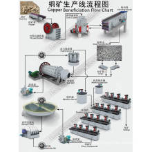 Ball Mill for Copper Ore /Gold Ore Beneficiation Plant