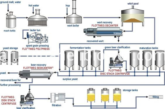 Roots Blower for Beverage Production Line