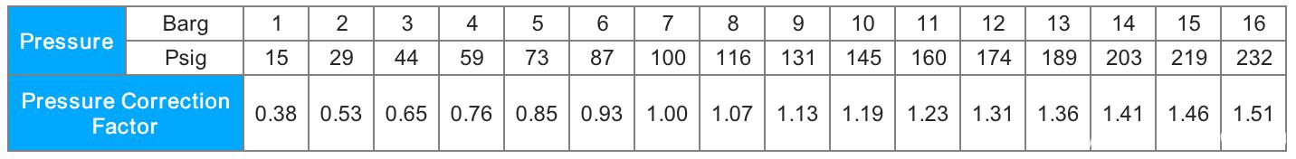 Correction Factor YD-B