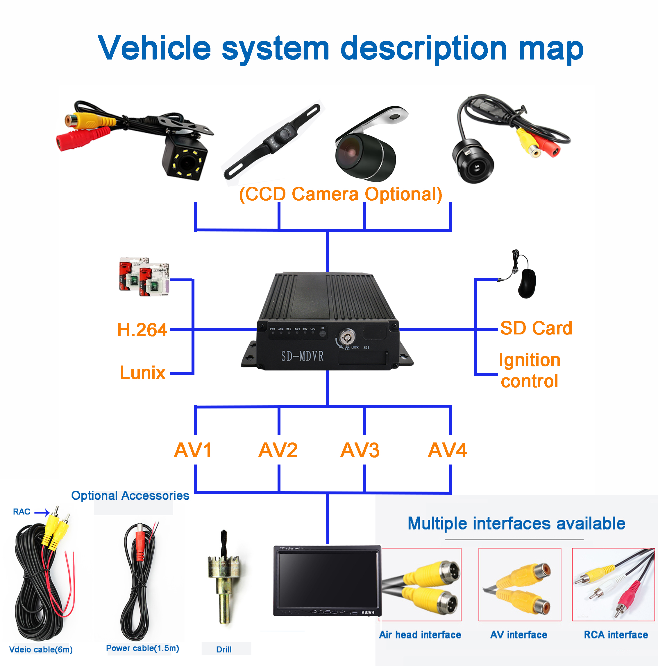 4chs MDVR vehicle system description