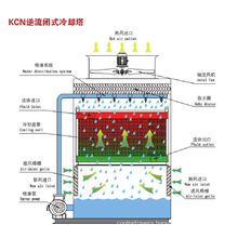 Counter-flow closed cooling tower