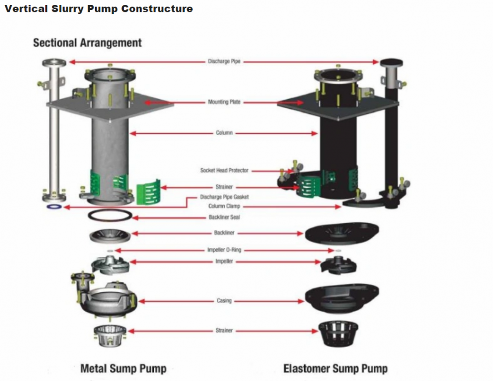 Sump Pump List