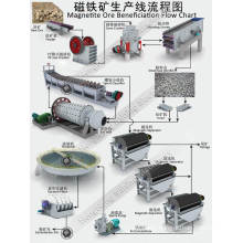 Magnetite Ore Processing Line for Gold Iron Steel Recovery