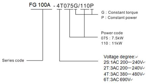 Inverter Low Voltage
