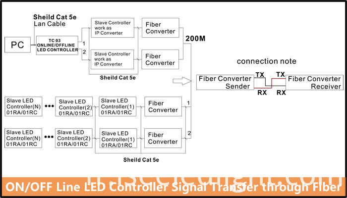 stand alone led controller