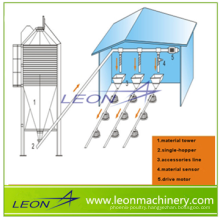 LEON hot price whole poultry farm equipment for the chicken farm