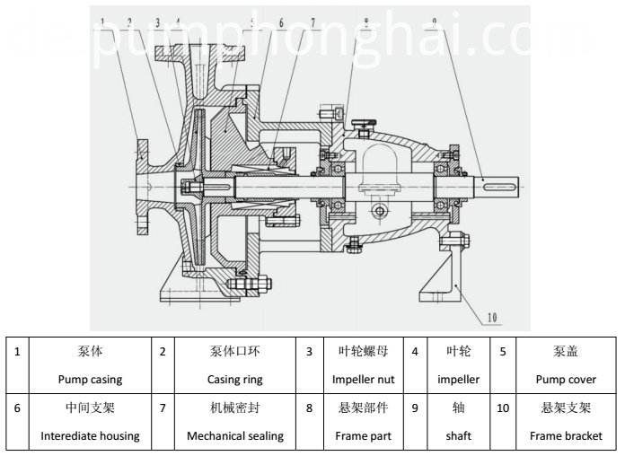 Chemical Centrifugal Pump