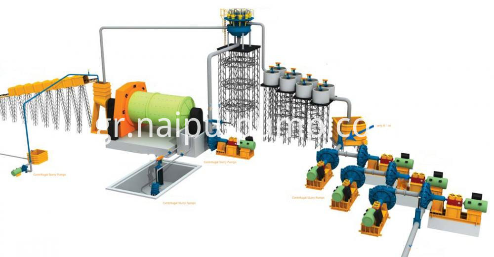Naipu Slurry Pump In Tailing Section