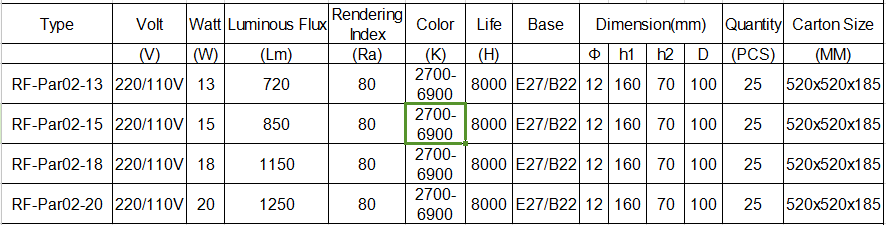 Energy Saving Lighting Parameters