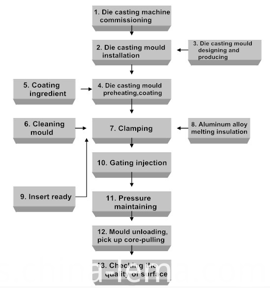 Die casting production flow chart