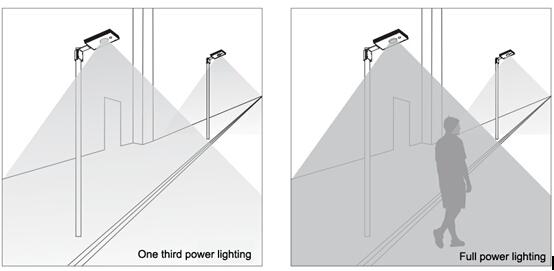 18W 20W 25W 30W 40W All in One Solar LED Light