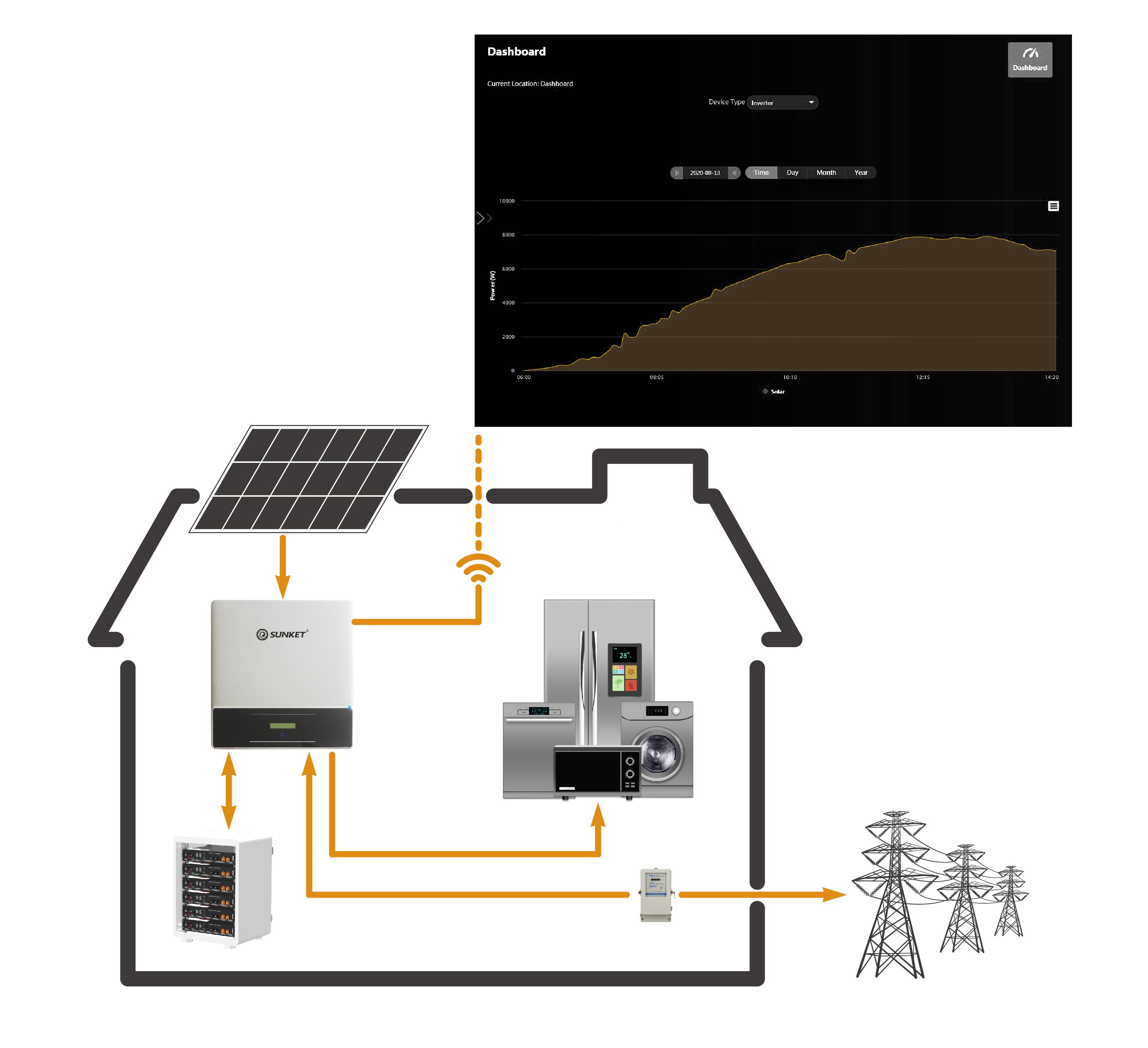 On Off Grid Solar Energy Storage System