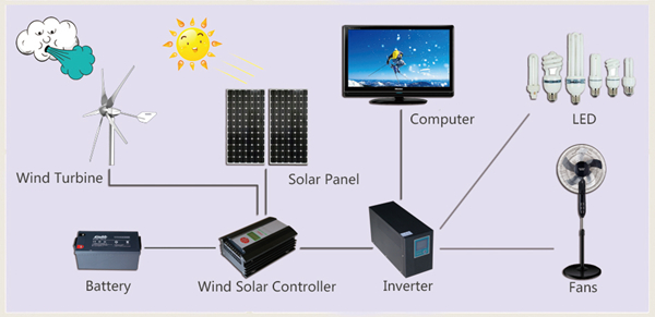 Sunning 300W 5 Blades China Cheap Home Wind Turbine