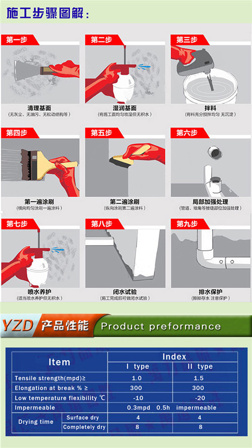 One Component Polyurethane Anticorrosion Coating Material